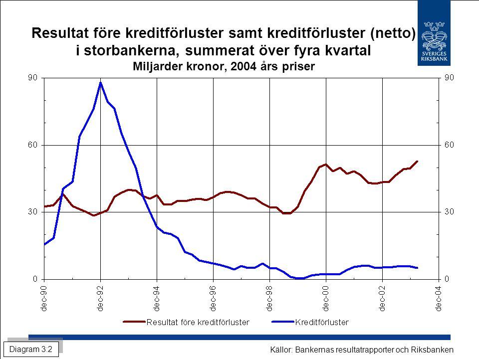 Resultat före kreditförluster samt kreditförluster (netto) i storbankerna, summerat över fyra kvartal Miljarder kronor, 2004 års priser Diagram 3:2 Källor: Bankernas resultatrapporter och Riksbanken