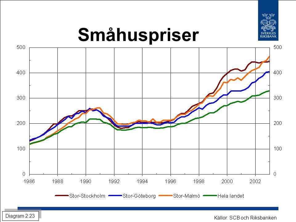 Småhuspriser Diagram 2:23 Källor: SCB och Riksbanken