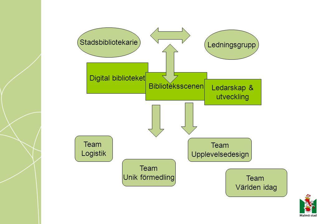 Digital biblioteket Biblioteksscenen Ledarskap & utveckling Team Logistik Team Unik förmedling Team Upplevelsedesign Team Världen idag Stadsbibliotekarie Ledningsgrupp