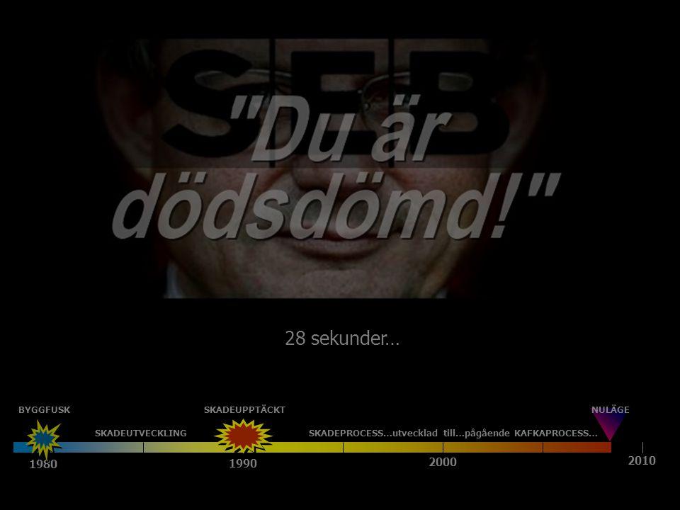 1980 1990 2000 2010 SKADEUTVECKLINGSKADEPROCESS…utvecklad till…pågående KAFKAPROCESS… NULÄGEBYGGFUSKSKADEUPPTÄCKT 28 sekunder…