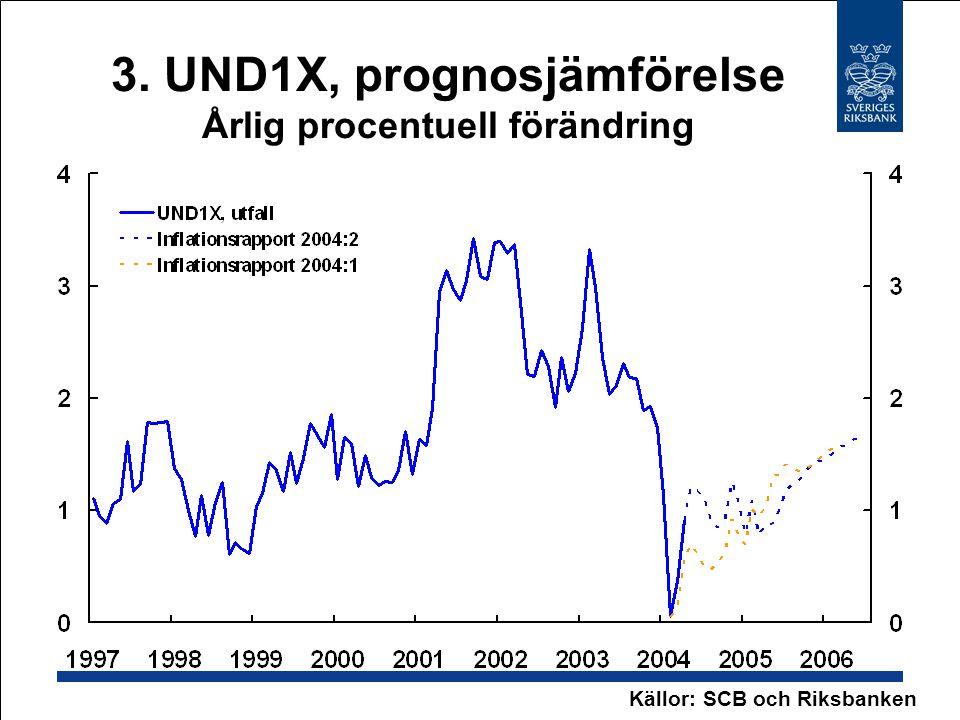 3. UND1X, prognosjämförelse Årlig procentuell förändring Källor: SCB och Riksbanken