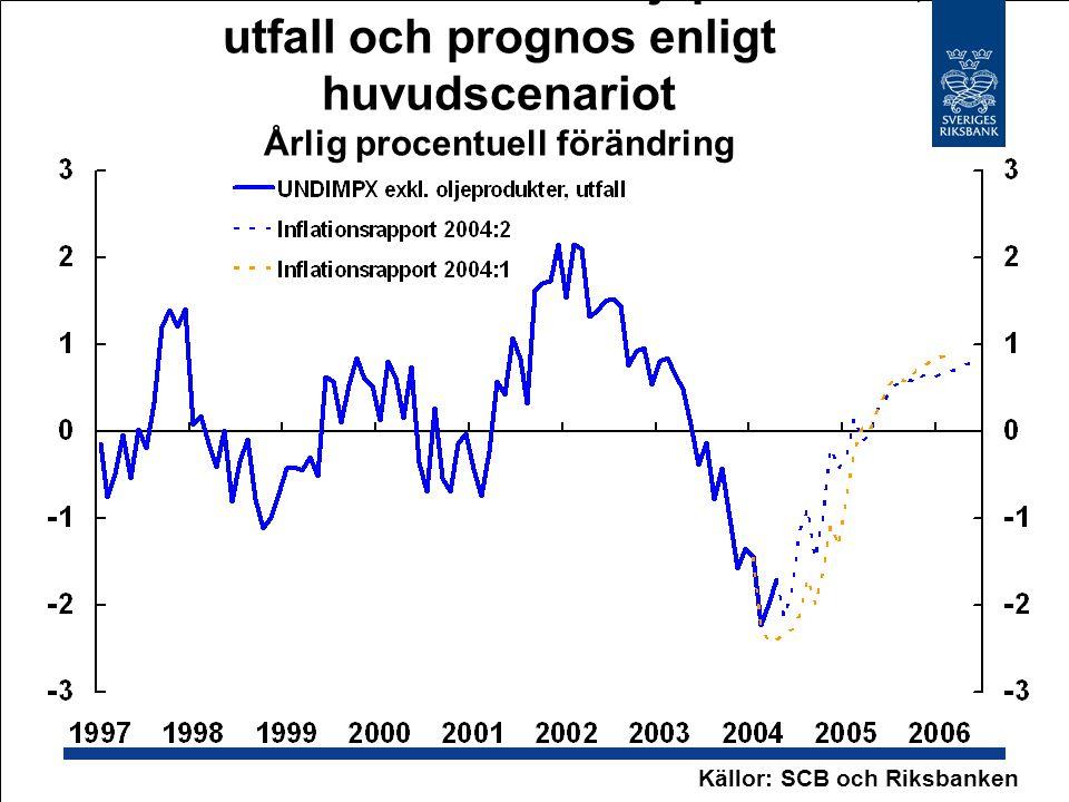 40. UNDIMPX exklusive oljeprodukter, utfall och prognos enligt huvudscenariot Årlig procentuell förändring Källor: SCB och Riksbanken