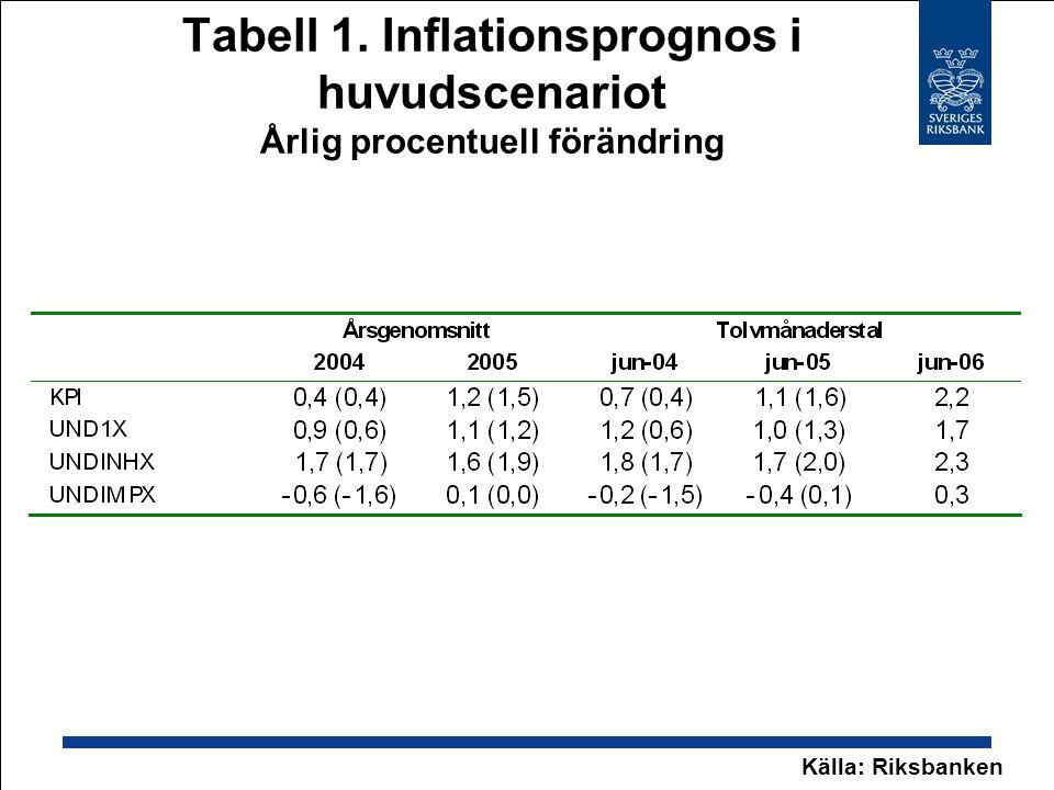 Tabell 1. Inflationsprognos i huvudscenariot Årlig procentuell förändring Källa: Riksbanken