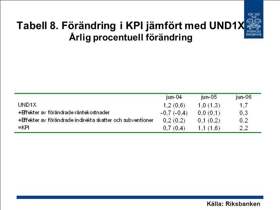Tabell 8. Förändring i KPI jämfört med UND1X Årlig procentuell förändring Källa: Riksbanken