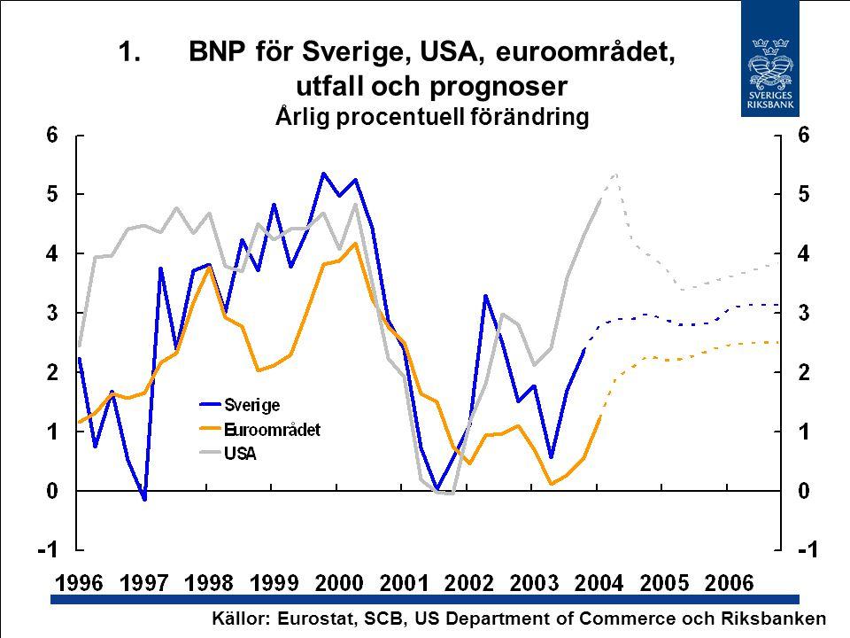 1.BNP för Sverige, USA, euroområdet, utfall och prognoser Årlig procentuell förändring Källor: Eurostat, SCB, US Department of Commerce och Riksbanken