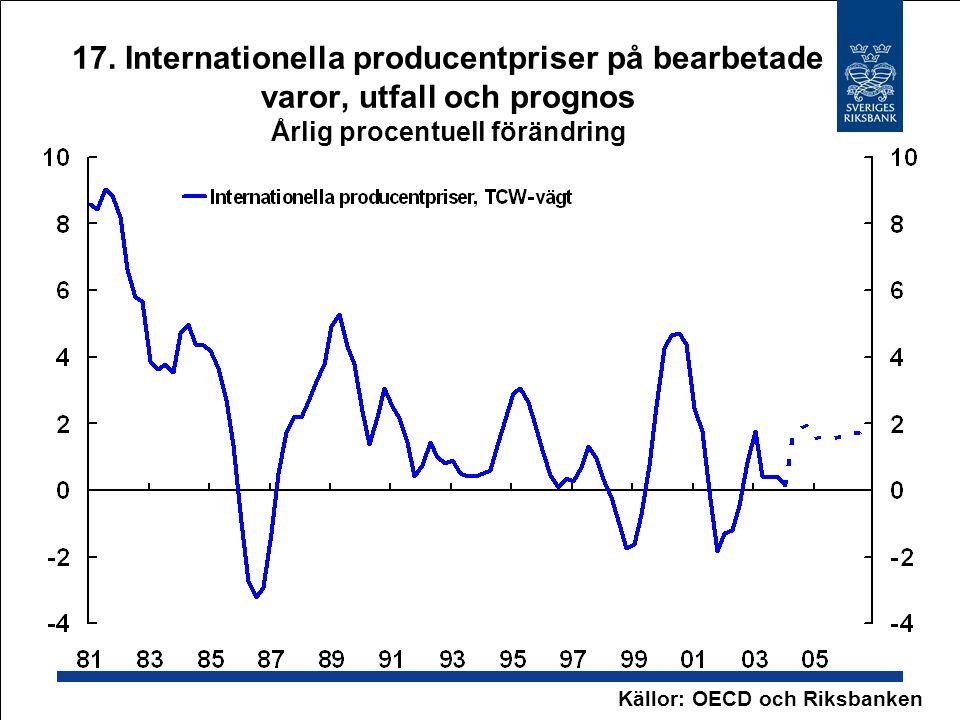 17. Internationella producentpriser på bearbetade varor, utfall och prognos Årlig procentuell förändring Källor: OECD och Riksbanken
