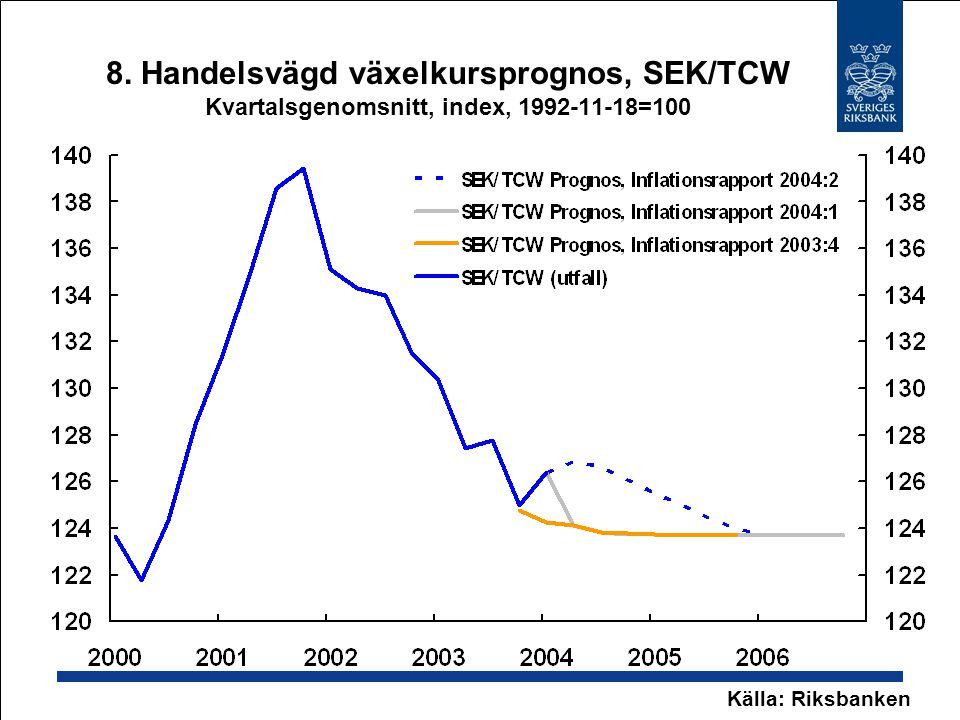 8. Handelsvägd växelkursprognos, SEK/TCW Kvartalsgenomsnitt, index, 1992-11-18=100 Källa: Riksbanken