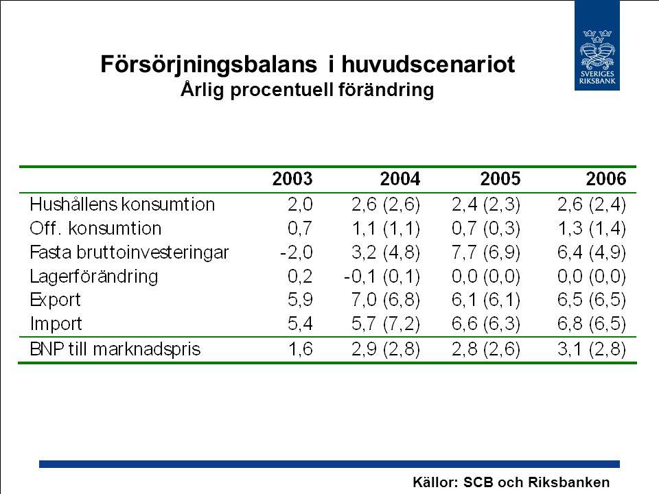 Försörjningsbalans i huvudscenariot Årlig procentuell förändring Källor: SCB och Riksbanken