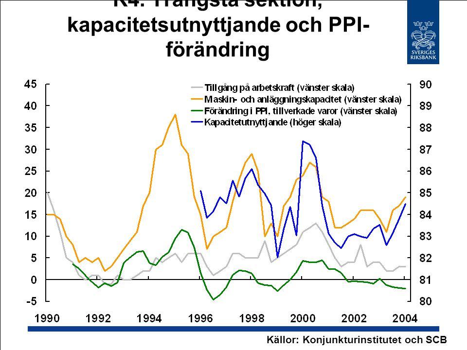 R4. Trängsta sektion, kapacitetsutnyttjande och PPI- förändring Källor: Konjunkturinstitutet och SCB