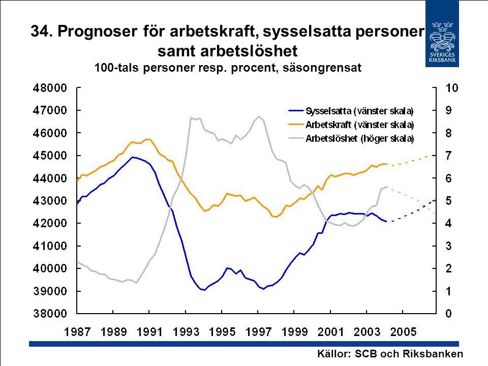 34. Prognoser för arbetskraft, sysselsatta personer samt arbetslöshet 100-tals personer resp.