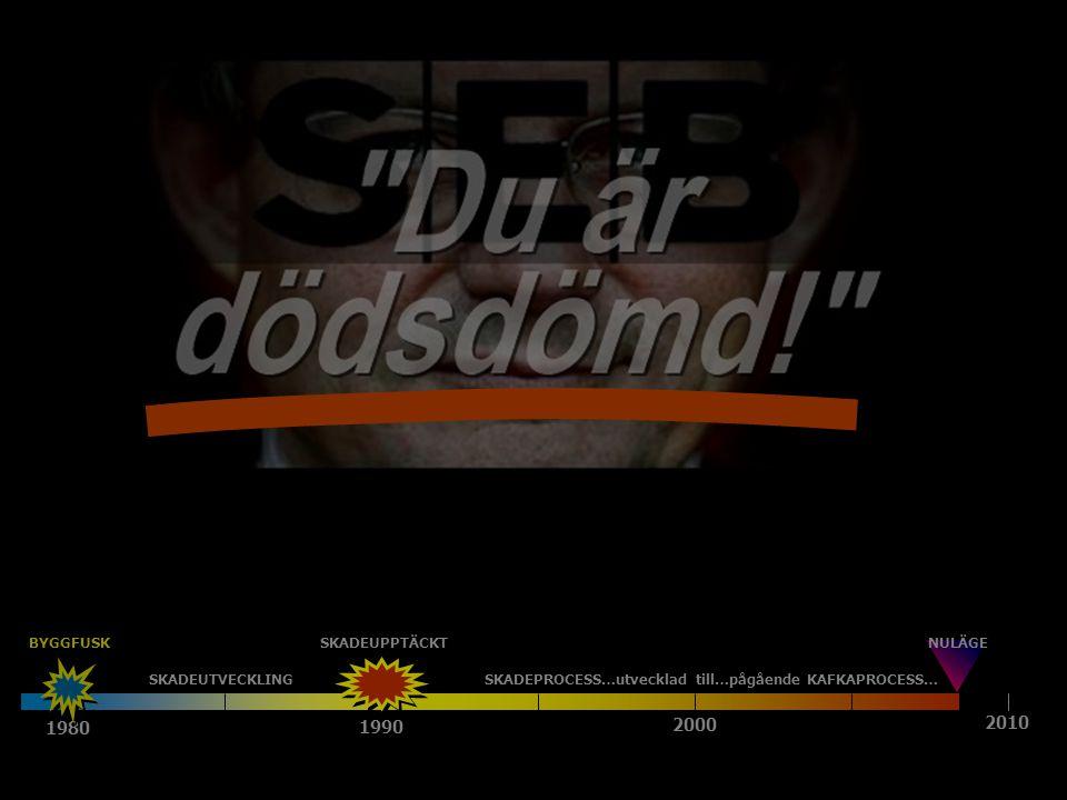 1980 1990 2000 2010 SKADEUTVECKLINGSKADEPROCESS…utvecklad till…pågående KAFKAPROCESS… NULÄGESKADEUPPTÄCKT BYGGFUSK GROVA BROTT .