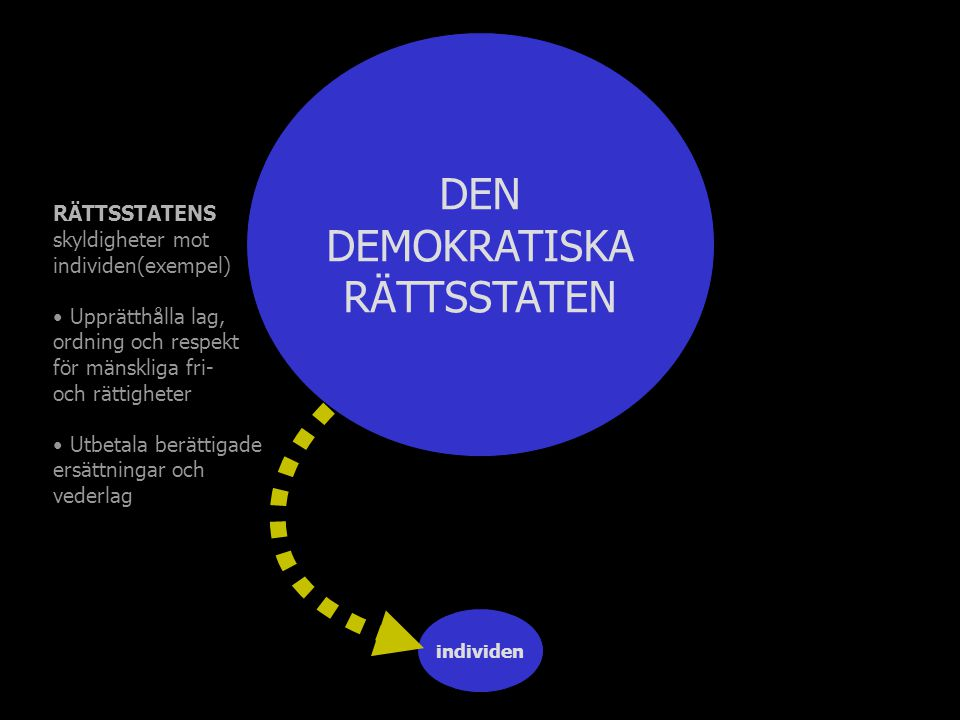 individen DEN DEMOKRATISKA RÄTTSSTATEN RÄTTSSTATENS skyldigheter mot individen(exempel) Upprätthålla lag, ordning och respekt för mänskliga fri- och r