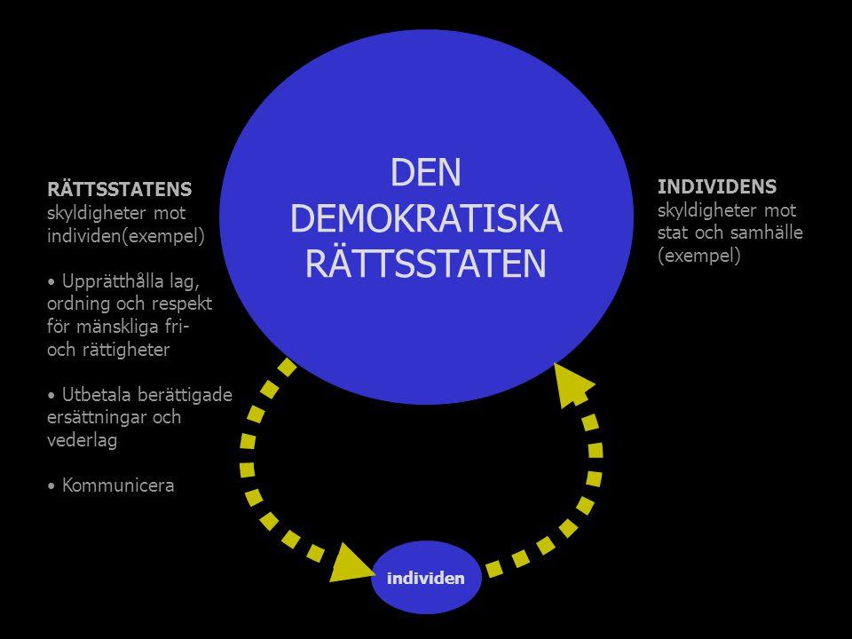 individen INDIVIDENS skyldigheter mot stat och samhälle (exempel) DEN DEMOKRATISKA RÄTTSSTATEN RÄTTSSTATENS skyldigheter mot individen(exempel) Upprät