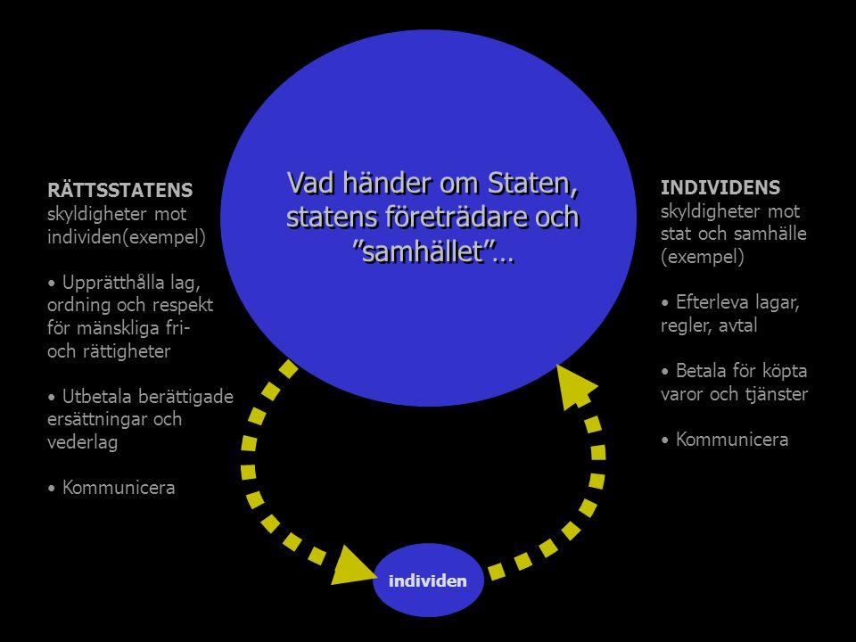 individen (kretsloppet återställt) DEN DEMOKRATISKA RÄTTSSTATEN RÄTTSSTATENS skyldigheter mot individen(exempel) Upprätthålla lag, ordning och respekt