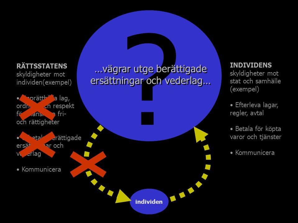 ? …utsätter individen för övergrepp… individen RÄTTSSTATENS skyldigheter mot individen(exempel) Upprätthålla lag, ordning och respekt för mänskliga fr