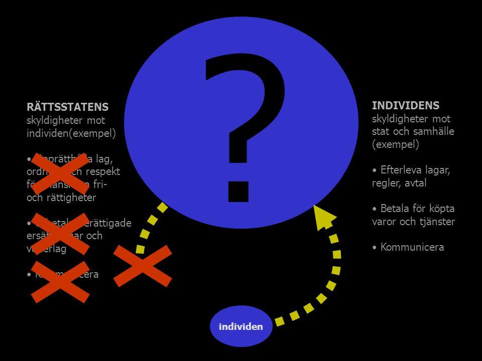 ? …vägrar kommunicera… individen RÄTTSSTATENS skyldigheter mot individen(exempel) Upprätthålla lag, ordning och respekt för mänskliga fri- och rättigh