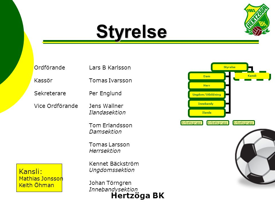 Hertzöga BKStyrelse Styrelse Herr Ungdom/Ut bildning Innebandy Ilanda DamKansli Arbetsgrupp OrdförandeLars B Karlsson KassörTomas Ivarsson Sekreterare