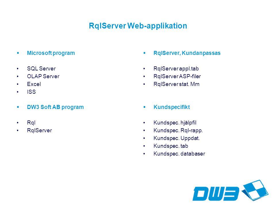 RqlServer Web-applikation  Microsoft program SQL Server OLAP Server Excel ISS  DW3 Soft AB program Rql RqlServer  RqlServer, Kundanpassas RqlServer appl.tab RqlServer ASP-filer RqlServer stat.