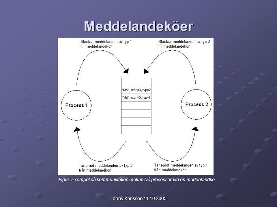 Jonny Karlsson 11.10.2005 Meddelandeköer Figur. Exempel på kommunikation mellan två processer via en meddelandkö