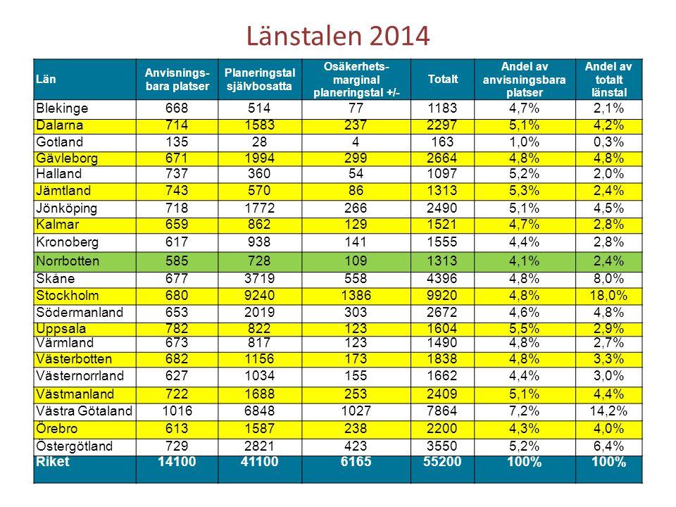 Länstalen 2014 Län Anvisnings- bara platser Planeringstal självbosatta Osäkerhets- marginal planeringstal +/- Totalt Andel av anvisningsbara platser Andel av totalt länstal Blekinge6685147711834,7%2,1% Dalarna714158323722975,1%4,2% Gotland1352841631,0%0,3% Gävleborg671199429926644,8% Halland7373605410975,2%2,0% Jämtland7435708613135,3%2,4% Jönköping718177226624905,1%4,5% Kalmar65986212915214,7%2,8% Kronoberg61793814115554,4%2,8% Norrbotten58572810913134,1%2,4% Skåne677371955843964,8%8,0% Stockholm6809240138699204,8%18,0% Södermanland653201930326724,6%4,8% Uppsala78282212316045,5%2,9% Värmland67381712314904,8%2,7% Västerbotten682115617318384,8%3,3% Västernorrland627103415516624,4%3,0% Västmanland722168825324095,1%4,4% Västra Götaland10166848102778647,2%14,2% Örebro613158723822004,3%4,0% Östergötland729282142335505,2%6,4% Riket1410041100616555200100%
