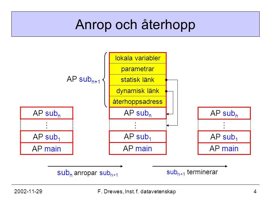 2002-11-29F. Drewes, Inst. f. datavetenskap4 Anrop och återhopp AP sub n AP sub 1 AP main  AP sub 1 AP sub n  sub n+1 terminerar parametrar statisk