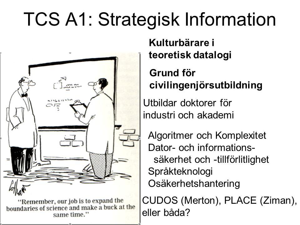 TCS A1: Strategisk Information Kulturbärare i teoretisk datalogi Utbildar doktorer för industri och akademi Grund för civilingenjörsutbildning Algorit