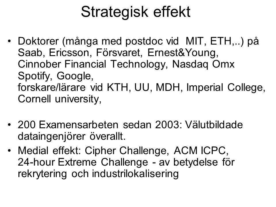 Strategisk effekt Doktorer (många med postdoc vid MIT, ETH,..) på Saab, Ericsson, Försvaret, Ernest&Young, Cinnober Financial Technology, Nasdaq Omx S