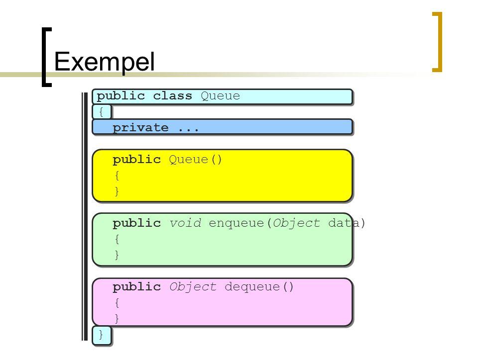Exempel public class Queue { private... public Queue() { } public void enqueue(Object data) { } public Object dequeue() { } }