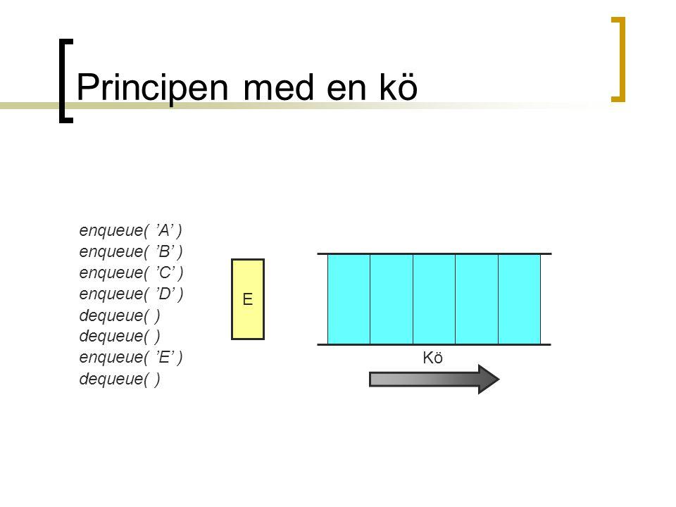 Principen med en kö enqueue( 'A' ) enqueue( 'B' ) enqueue( 'C' ) enqueue( 'D' ) dequeue( ) enqueue( 'E' ) Kö ABCDE