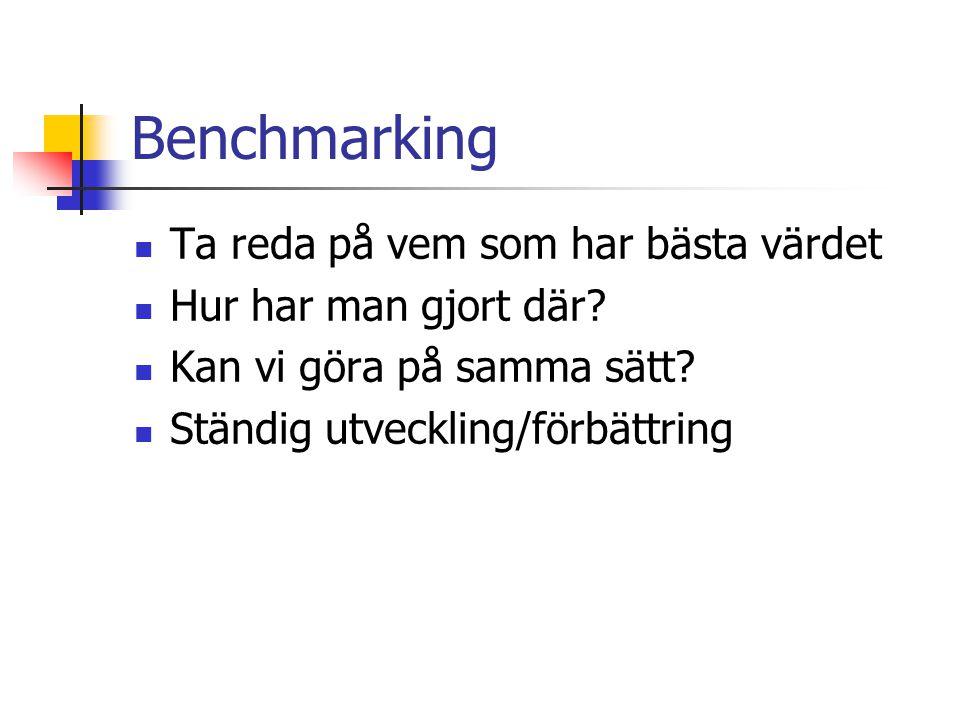 Benchmarking Använd nyckeltal Mät på samma sätt Mät samma sak Mät samma period