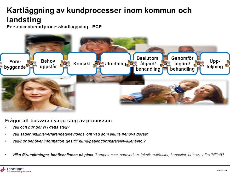 Qulturum Bergeling 2014 Kartläggning av kundprocesser inom kommun och landsting Personcentrerad processkartläggning – PCP Före- byggande Behov uppstår