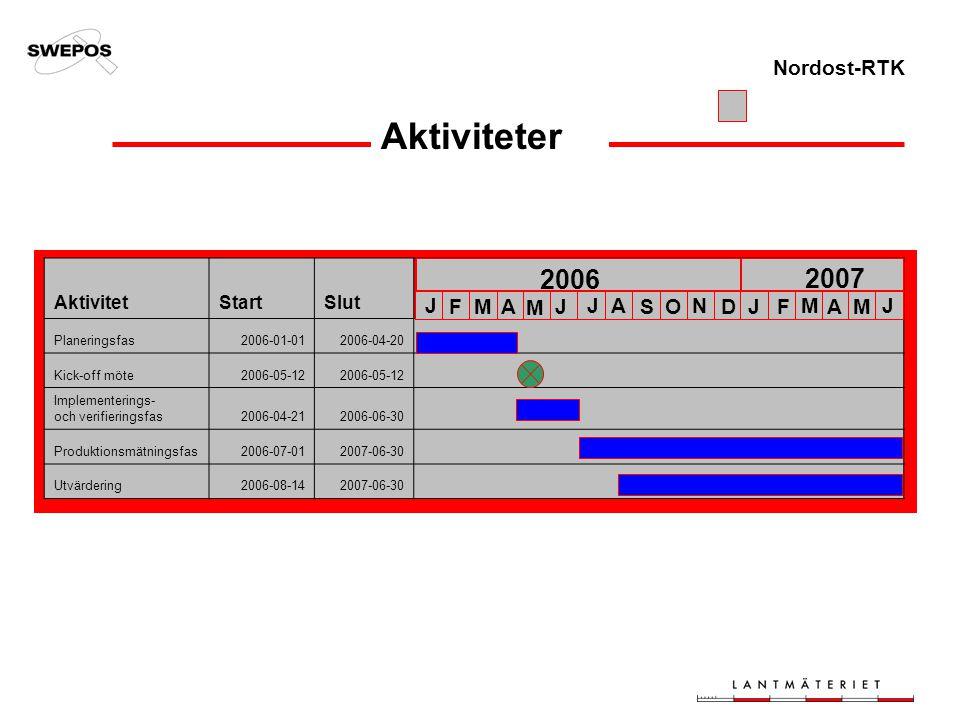 Nordost-RTK Aktiviteter AktivitetStartSlut Planeringsfas2006-01-012006-04-20 Kick-off möte2006-05-12 Implementerings- och verifieringsfas2006-04-21200