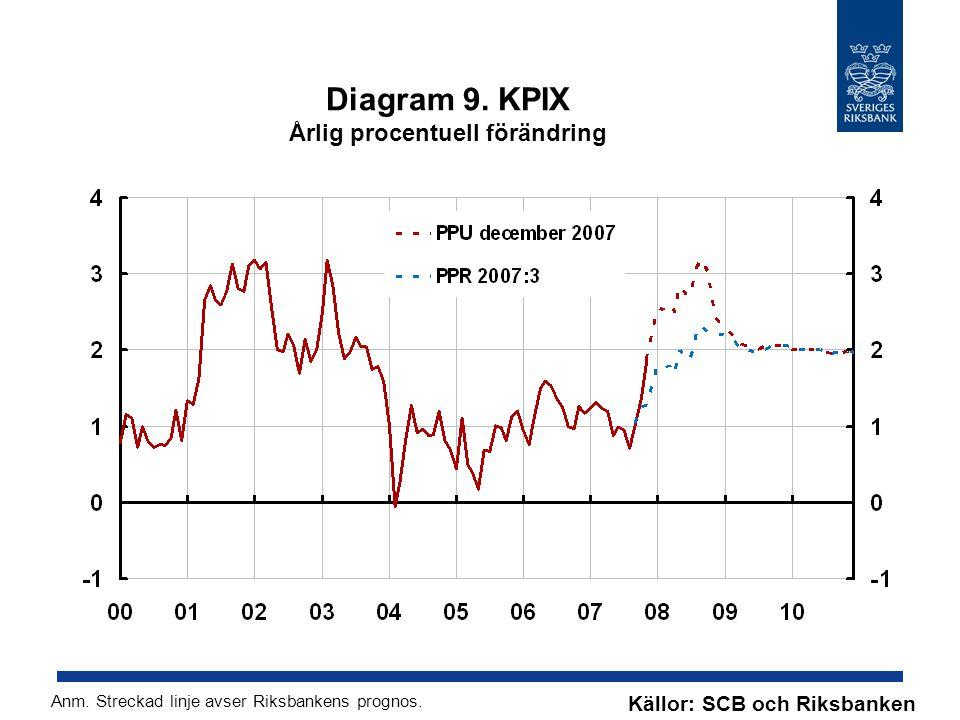 Diagram 9. KPIX Årlig procentuell förändring Källor: SCB och Riksbanken Anm.