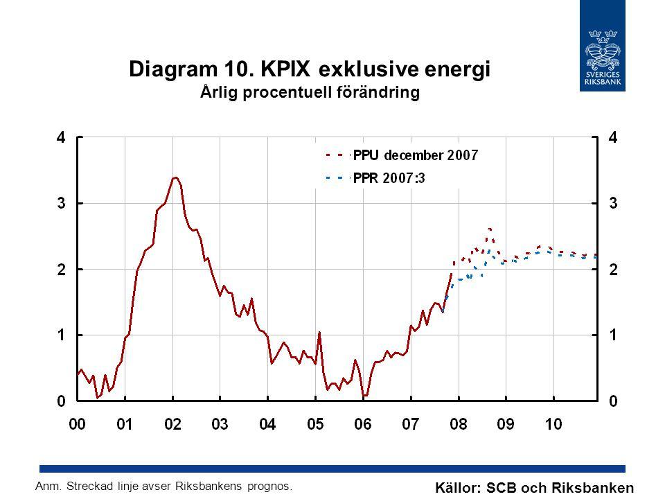 Diagram 10. KPIX exklusive energi Årlig procentuell förändring Källor: SCB och Riksbanken Anm.