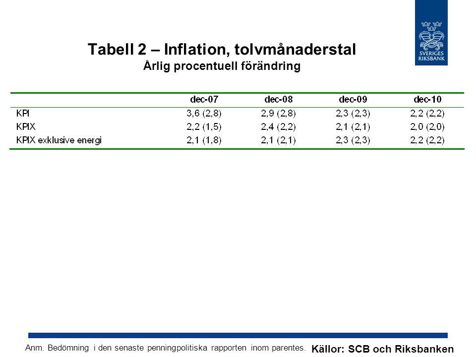 Tabell 2 – Inflation, tolvmånaderstal Årlig procentuell förändring Anm.
