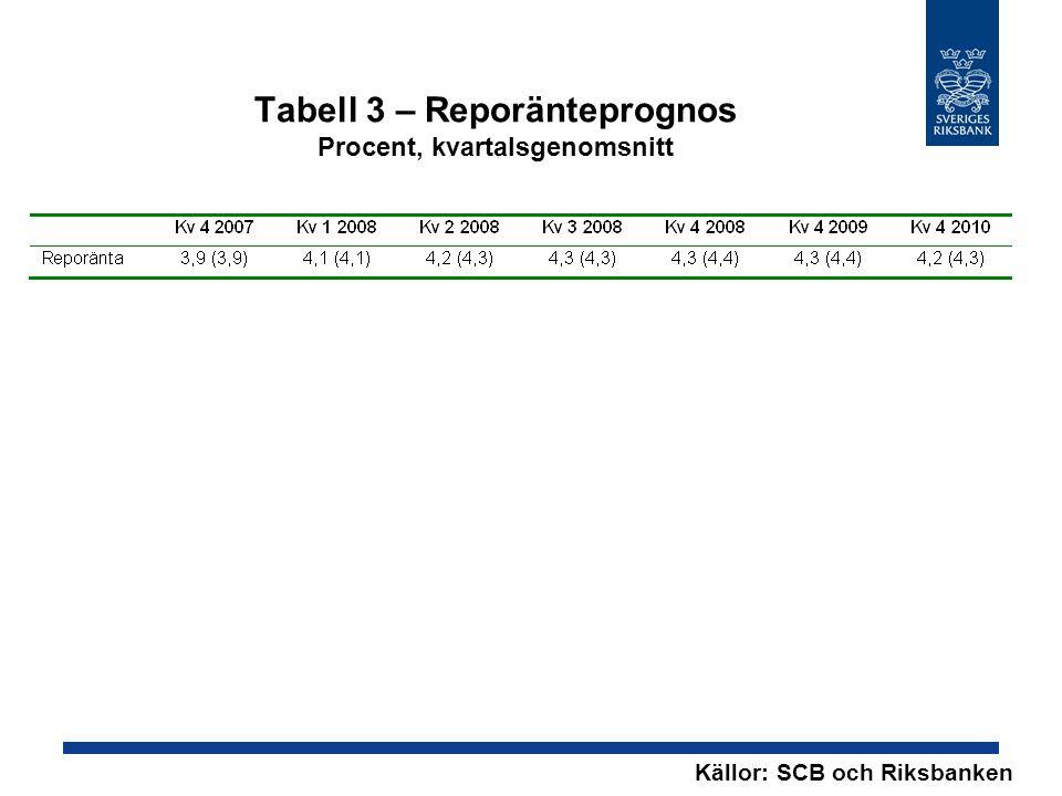 Tabell 3 – Reporänteprognos Procent, kvartalsgenomsnitt Källor: SCB och Riksbanken