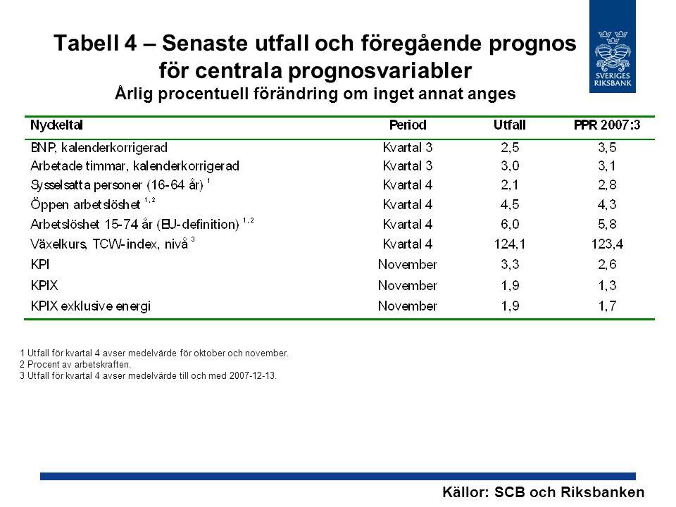 Tabell 4 – Senaste utfall och föregående prognos för centrala prognosvariabler Årlig procentuell förändring om inget annat anges Källor: SCB och Riksbanken 1 Utfall för kvartal 4 avser medelvärde för oktober och november.