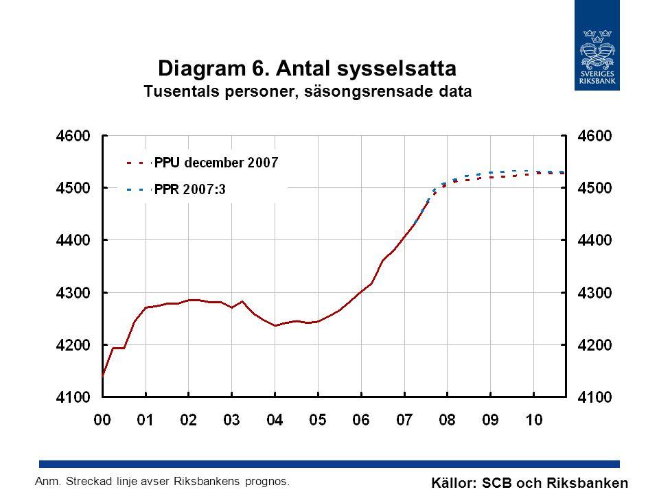 Diagram 7.KPI Årlig procentuell förändring Källor: SCB och Riksbanken Anm.