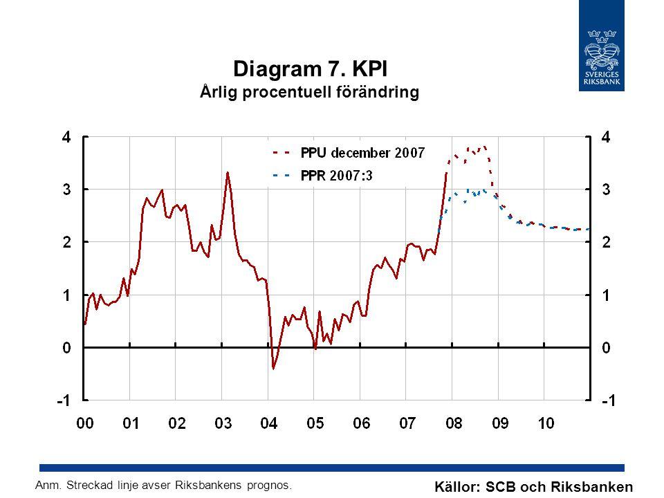 Diagram 8.Reporänta Procent, kvartalsmedelvärden Källa: Riksbanken Anm.
