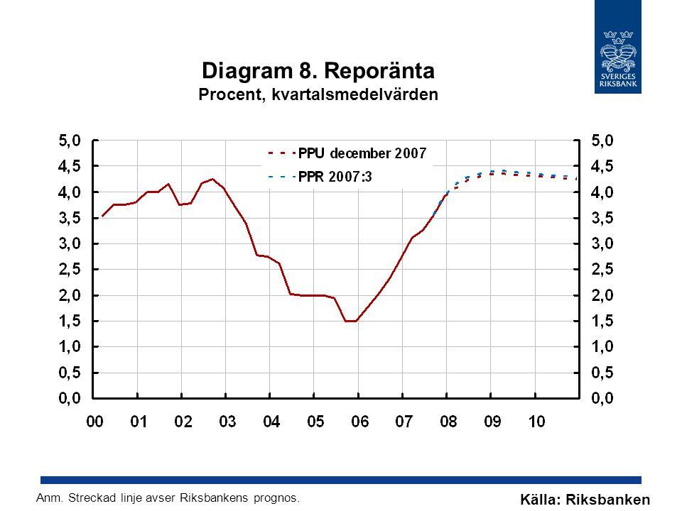 Diagram 8. Reporänta Procent, kvartalsmedelvärden Källa: Riksbanken Anm.