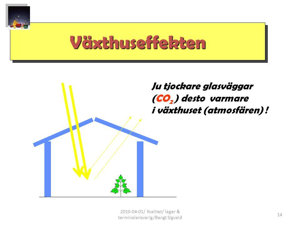2010-04-01/ Kvalitet/ lager & terminalansvarig/Bengt Sigvald 14 VäxthuseffektenVäxthuseffekten Ju tjockare glasväggar CO 2 (CO 2 ) desto varmare i väx