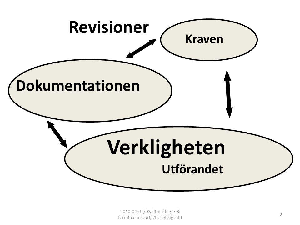 2010-04-01/ Kvalitet/ lager & terminalansvarig/Bengt Sigvald 2 Kraven Dokumentationen Verkligheten Utförandet 2 Revisioner