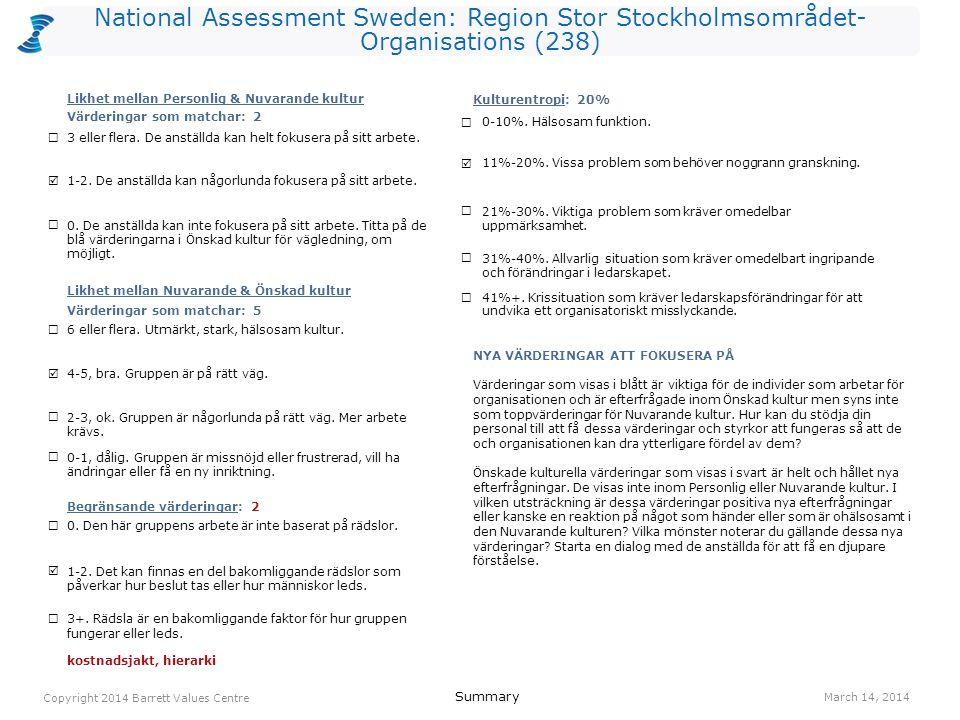 National Assessment Sweden: Region Stor Stockholmsområdet- Organisations (238) 3+. Rädsla är en bakomliggande faktor för hur gruppen fungerar eller le