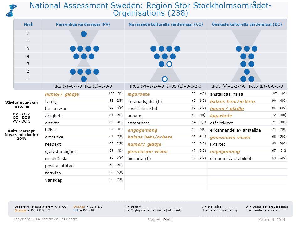 National Assessment Sweden: Region Stor Stockholmsområdet- Organisations (238) lagarbete 704(R) kostnadsjakt (L) 601(O) resultatinriktat 603(O) ansvar 564(I) samarbete 545(R) engagemang 535(I) balans hem/arbete 514(O) humor/ glädje 505(O) gemensam vision 475(O) hierarki (L) 473(O) anställdas hälsa 1071(O) balans hem/arbete 904(O) humor/ glädje 865(O) lagarbete 724(R) effektivitet 713(O) erkännande av anställda 712(R) gemensam vision 685(O) kvalitet 683(O) engagemang 675(I) ekonomisk stabilitet 641(O) Values Plot March 14, 2014 Copyright 2014 Barrett Values Centre I = Individuell R = Relationsvärdering Understruket med svart = PV & CC Orange = PV, CC & DC Orange = CC & DC Blå = PV & DC P = Positiv L = Möjligtvis begränsande (vit cirkel) O = Organisationsvärdering S = Samhällsvärdering Värderingar som matchar PV - CC 2 CC - DC 5 PV - DC 1 Kulturentropi: Nuvarande kultur 20% humor/ glädje 1005(I) familj 932(R) tar ansvar 824(R) ärlighet 815(I) ansvar 804(I) hälsa 641(I) omtanke 612(R) respekt 602(R) självständighet 594(I) medkänsla 567(R) positiv attityd 565(I) rättvisa 565(R) vänskap 562(R) NivåPersonliga värderingar (PV)Nuvarande kulturella värderingar (CC)Önskade kulturella värderingar (DC) 7 6 5 4 3 2 1 IRS (P)=6-7-0 IRS (L)=0-0-0IROS (P)=2-2-4-0 IROS (L)=0-0-2-0IROS (P)=1-2-7-0 IROS (L)=0-0-0-0