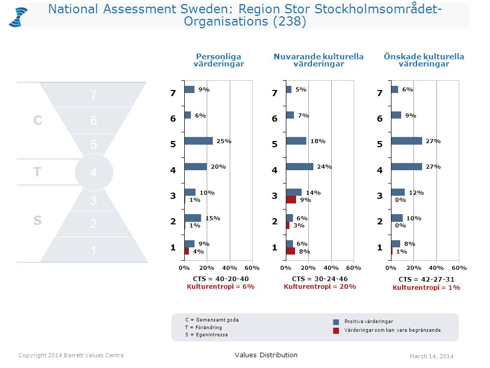 National Assessment Sweden: Region Stor Stockholmsområdet- Organisations (238) CTS = 40-20-40 Kulturentropi = 6% CTS = 30-24-46 Kulturentropi = 20% Pe