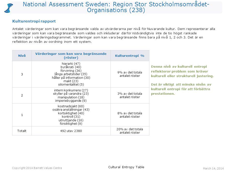 National Assessment Sweden: Region Stor Stockholmsområdet- Organisations (238) Antalet värderingar som kan vara begränsande valda av utvärderarna per nivå för Nuvarande kultur.