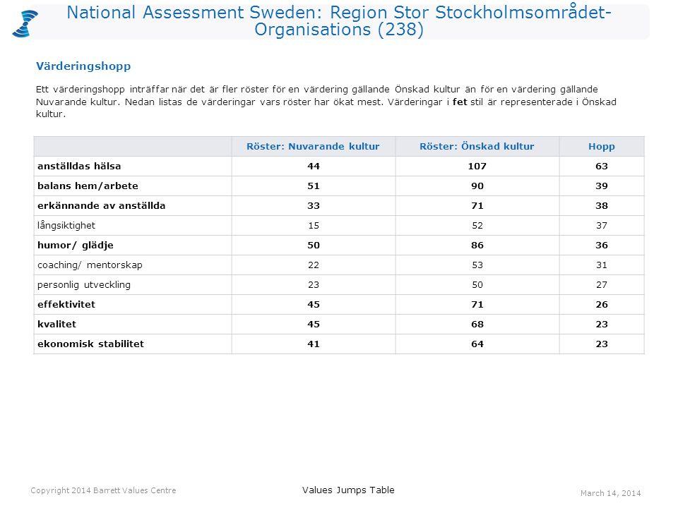 National Assessment Sweden: Region Stor Stockholmsområdet- Organisations (238) Röster: Nuvarande kulturRöster: Önskad kulturHopp anställdas hälsa4410763 balans hem/arbete519039 erkännande av anställda337138 långsiktighet155237 humor/ glädje508636 coaching/ mentorskap225331 personlig utveckling235027 effektivitet457126 kvalitet456823 ekonomisk stabilitet416423 Ett värderingshopp inträffar när det är fler röster för en värdering gällande Önskad kultur än för en värdering gällande Nuvarande kultur.