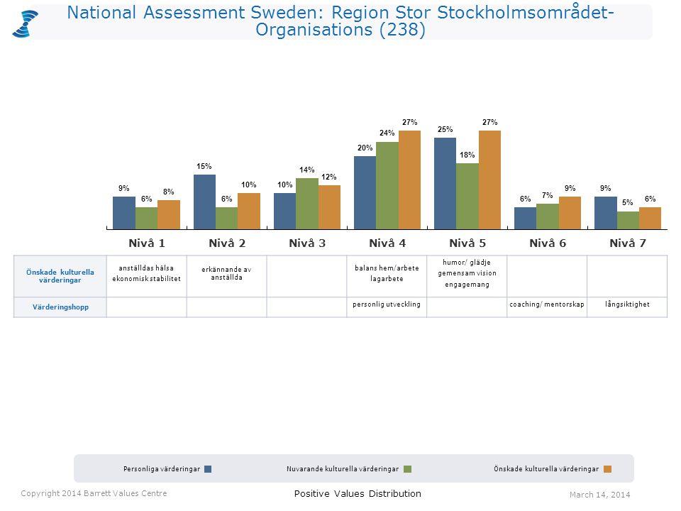 National Assessment Sweden: Region Stor Stockholmsområdet- Organisations (238) Personliga värderingarNuvarande kulturella värderingarÖnskade kulturell