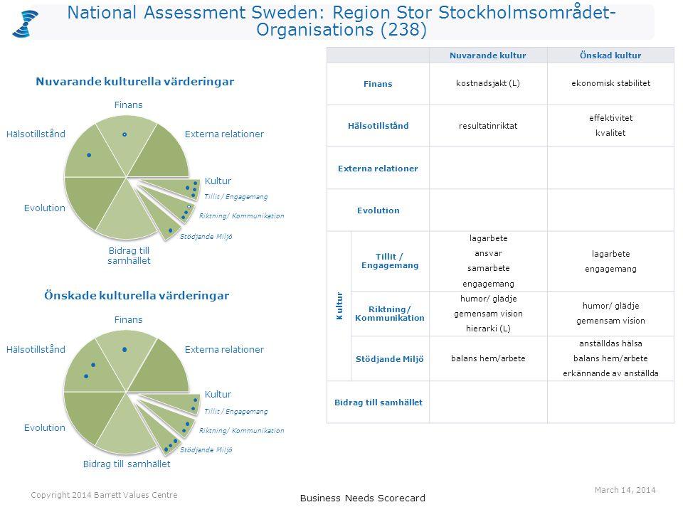 National Assessment Sweden: Region Stor Stockholmsområdet- Organisations (238) Business Needs Scorecard Copyright 2014 Barrett Values Centre March 14,