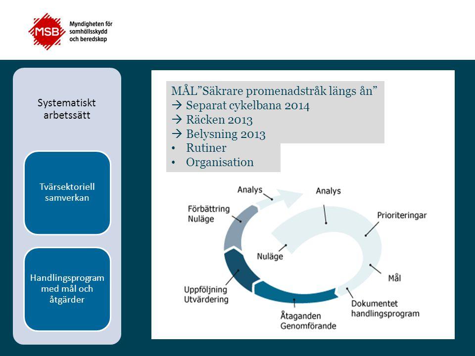 """Systematiskt arbetssätt Tvärsektoriell samverkan Handlingsprogram med mål och åtgärder ANALYS Vad kan förbättras? Miljöer Rutiner Organisation MÅL""""Säk"""